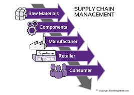 supplychainmanagement copy